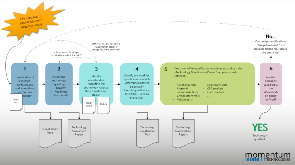 Technology qualification process