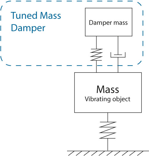 Momentum TMD tuned mass damper
